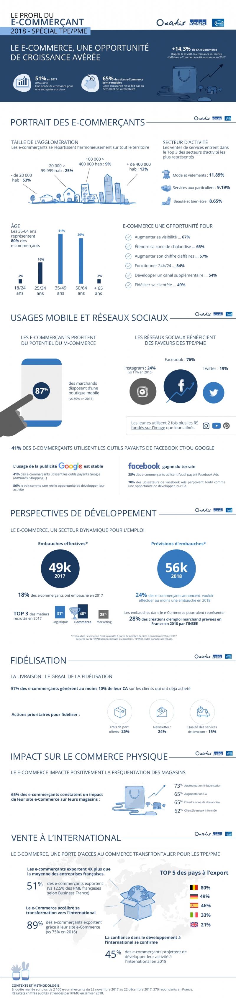 Le profil du e-commerçant 2018 Spécial TPE/PME réalisé par Oxatis, KPMG et la Fevad, février2018