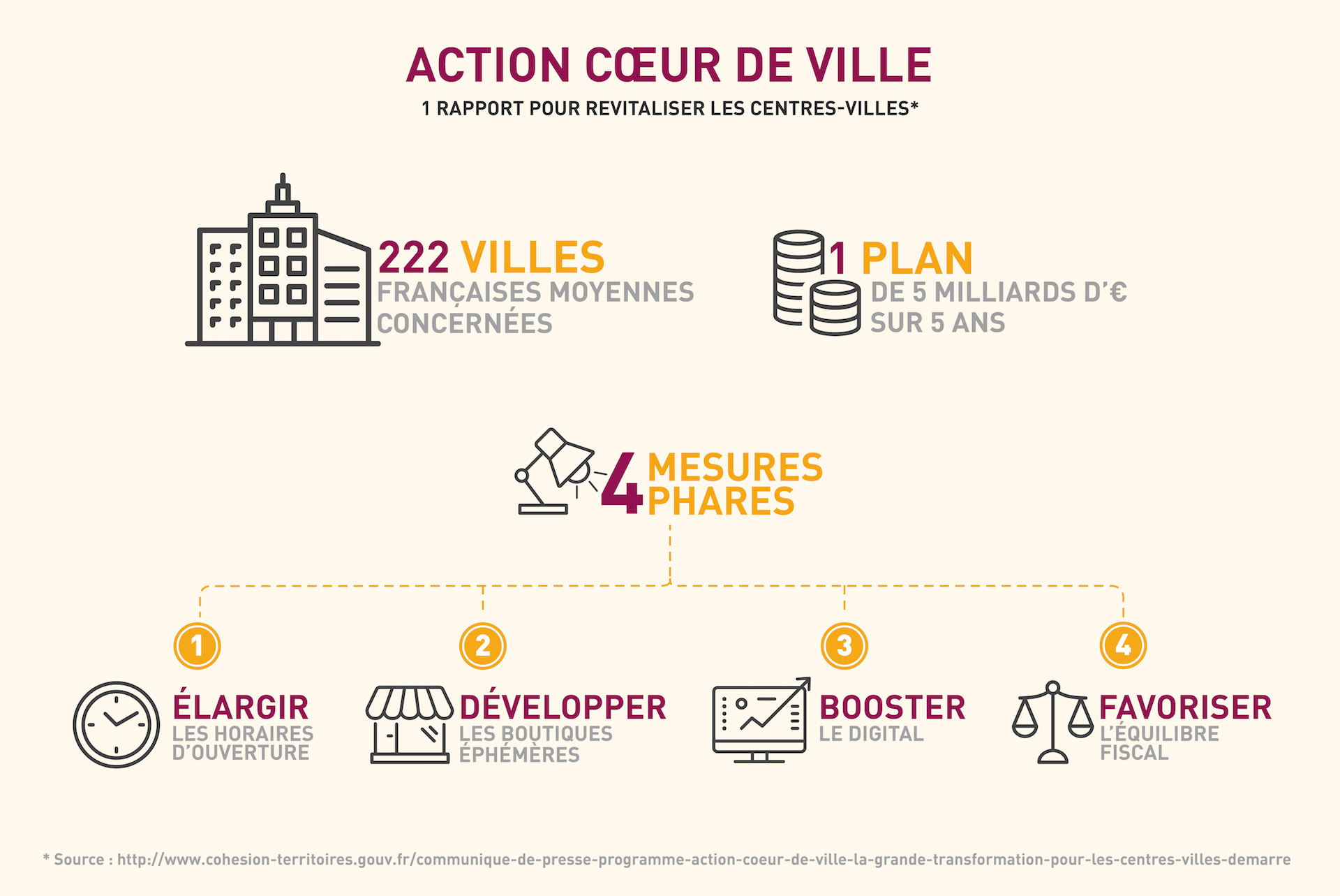 Le contexte global d un rapport baptisé, « Action cœur de ville », est de  permettre aux 222 villes moyennes françaises de jouer un rôle essentiel  dans la ... 976b57fe525a